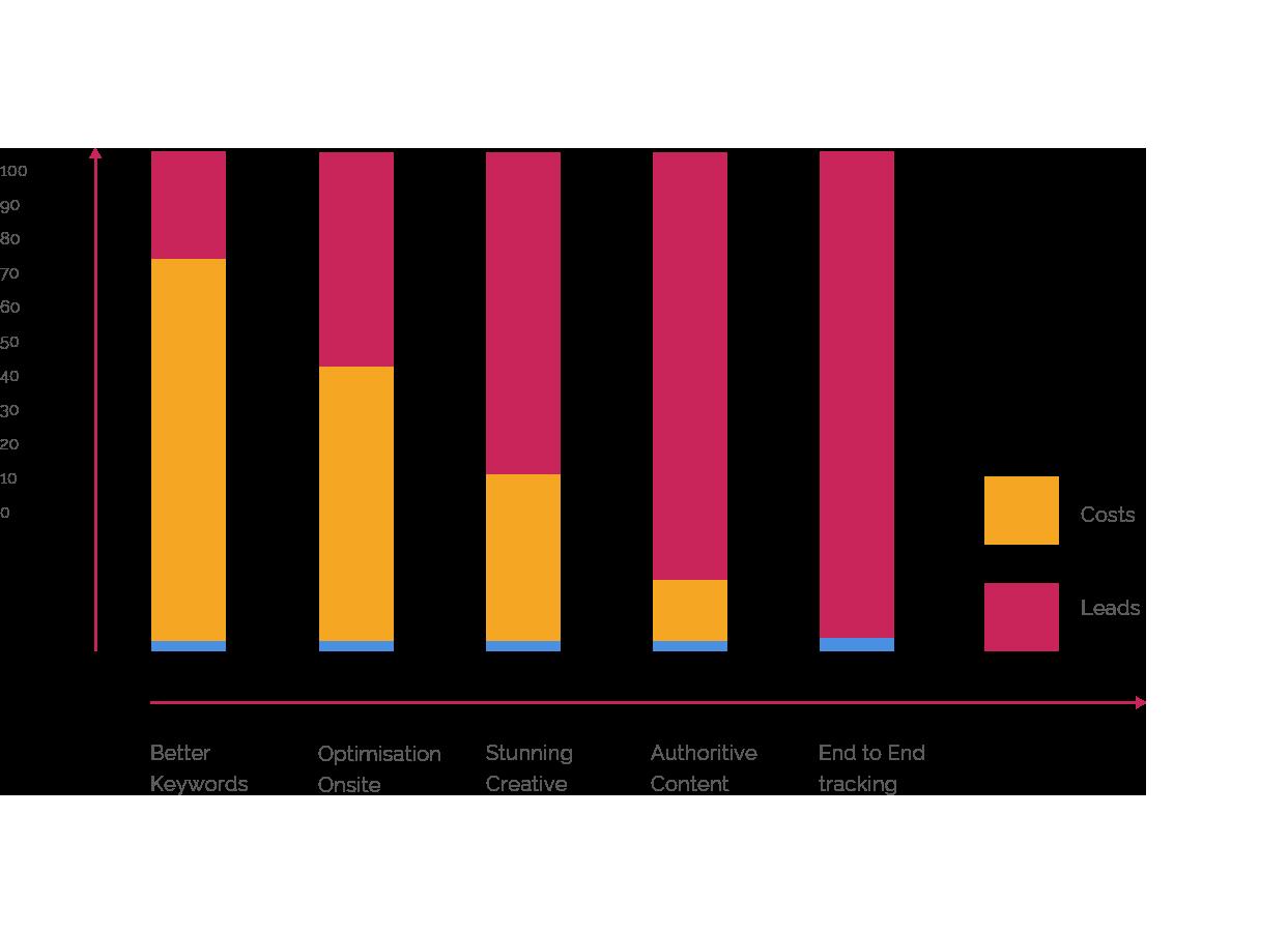SEO Ranking graph