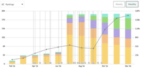 SEO ranking graph showing improvements